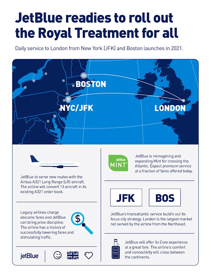JetBlue Readies to Roll Out the Royal Treatment for All with Flights to London as Airline Strengthens Relevance in New York and Boston with First European Destination