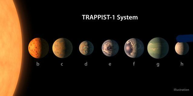 The Trappist-1 system is one of the Kepler telescopes more interesting discoveries. Photo: AP/NASA