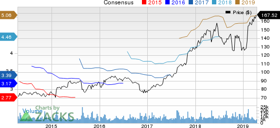 The Estee Lauder Companies Inc. Price and Consensus