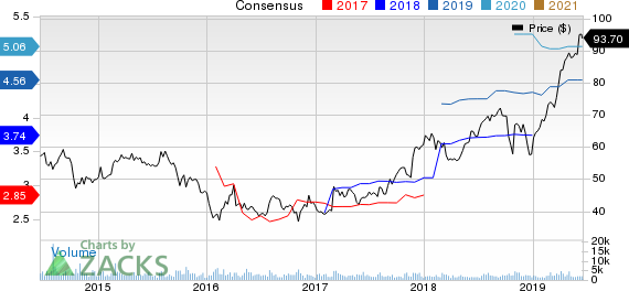 Armstrong World Industries, Inc. Price and Consensus