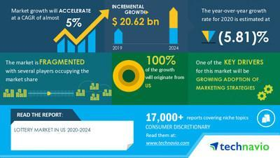 Technavio has announced its latest market research report entitled Lottery Market in US by Type and Platform - Forecast and Analysis 2020-2024
