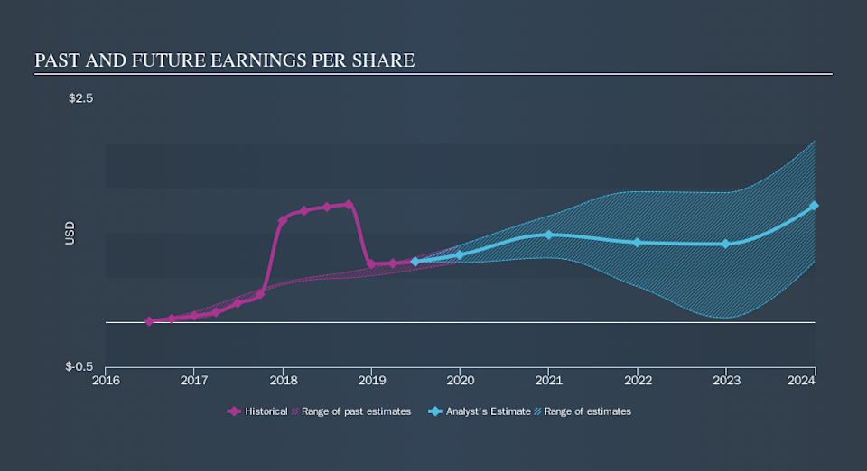 NasdaqCM:CORT Past and Future Earnings, October 9th 2019
