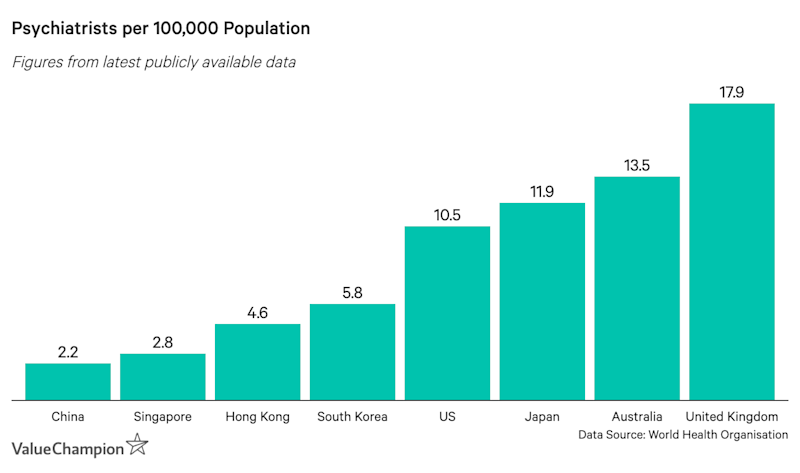 This graph shows how many psychiatrists there are per 100,000 people in the countries analysed
