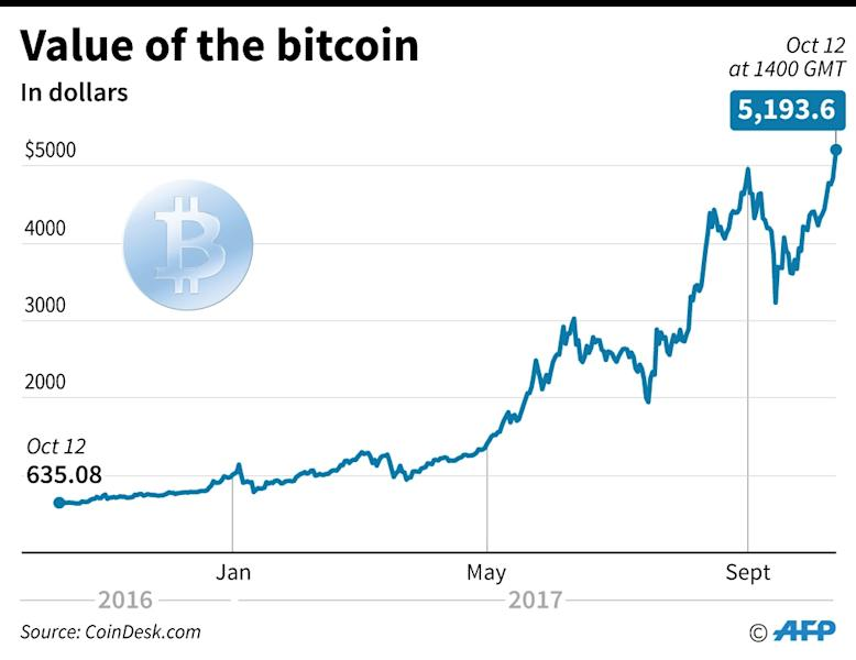Value of Bitcoin since Oct 2016 after it shot to a fresh high (AFP Photo/Laurence CHU)