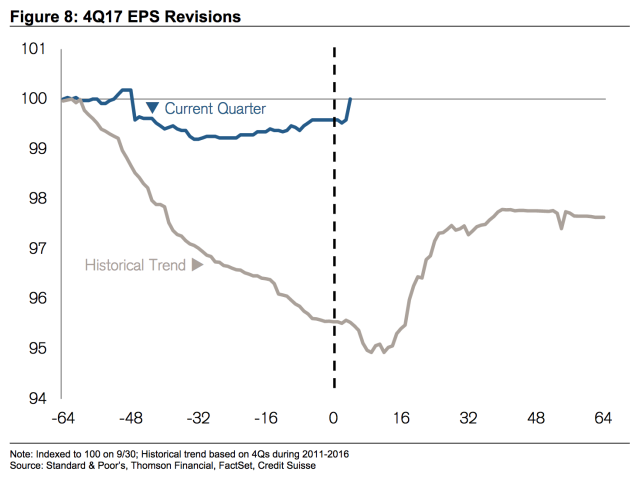Earnings expectations typically decline into the actual reporting quarter. This year, expectations look set to increase. (Source: Credit Suisse)