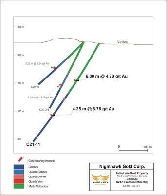 Figure 6 – Colomac (Southern Extension) Cross Section – Drill Hole C21-22 (CNW Group/Nighthawk Gold Corp.)