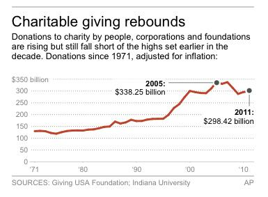 Charities worry new tax law will reduce donations