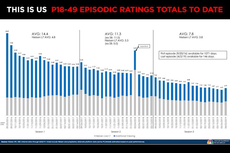092019_This-Is-Us_Graph_1-1