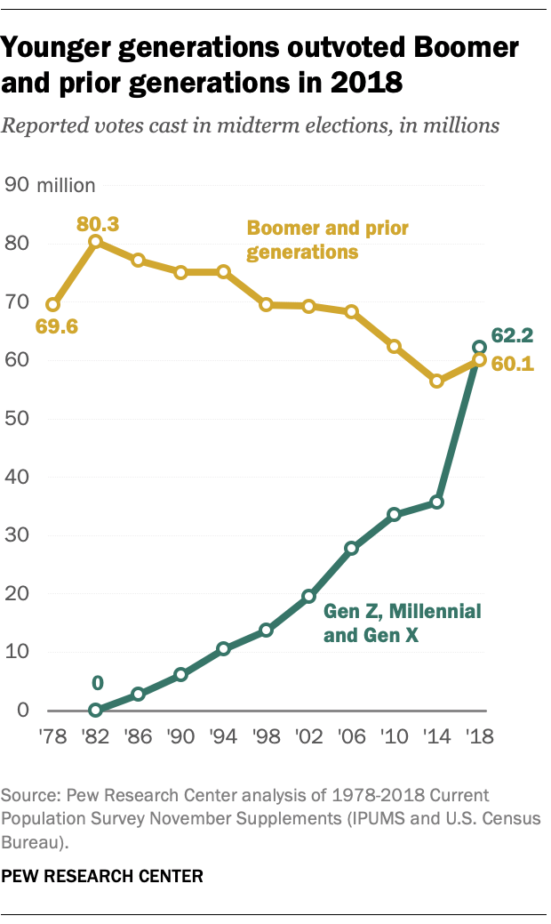 Pew Research graphic showing younger generations outvoted Boomer and older generations in 2018