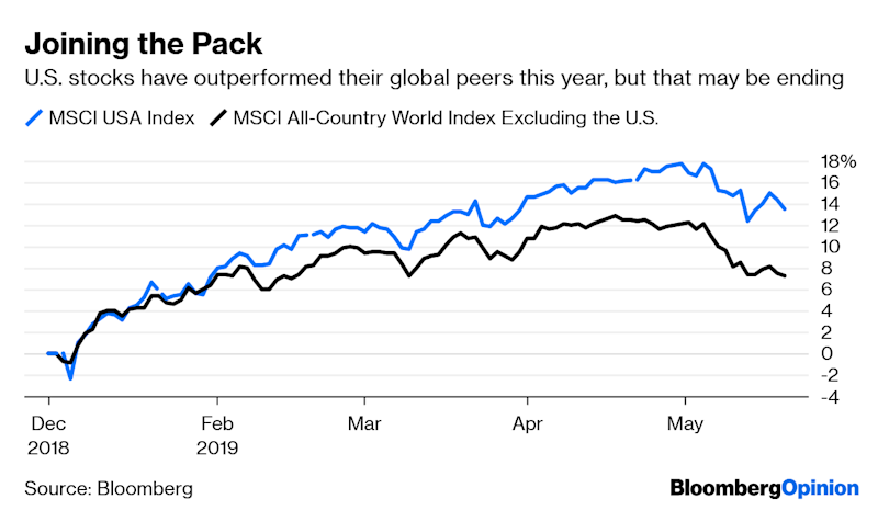 U.S. Markets, Once Leaders, Are Becoming Laggards