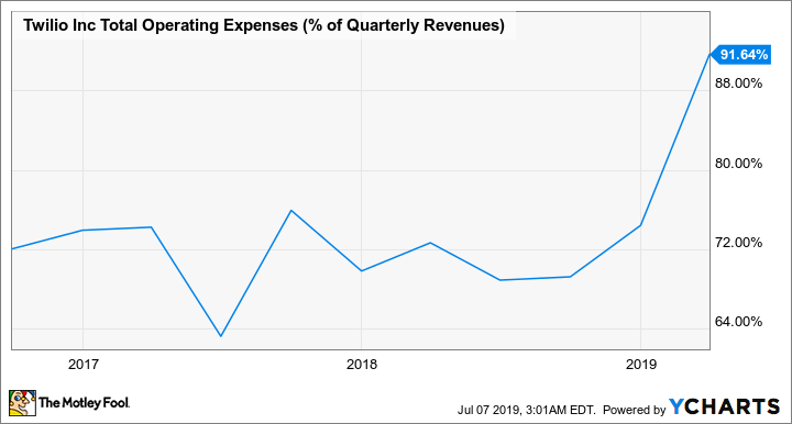 TWLO Total Operating Expenses (% of Quarterly Revenues) Chart
