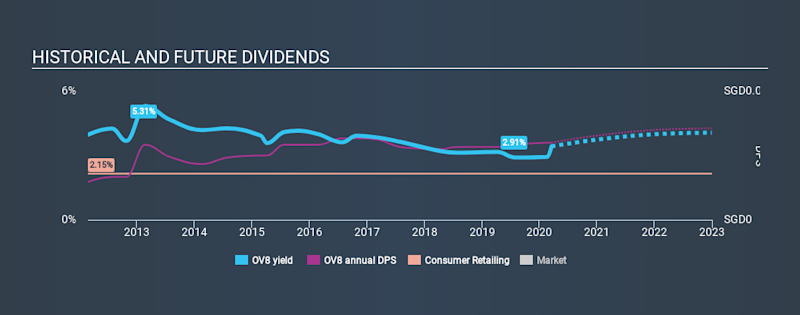 SGX:OV8 Historical Dividend Yield, March 17th 2020