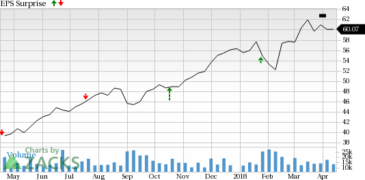 Progressive Corporation (PGR) is seeing encouraging earnings estimate revision activity as of late and carries a favorable rank, positioning the company for a likely beat this season.