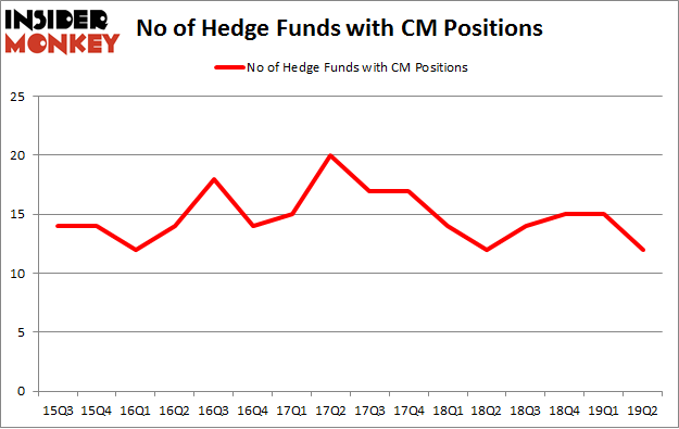 No of Hedge Funds with CM Positions