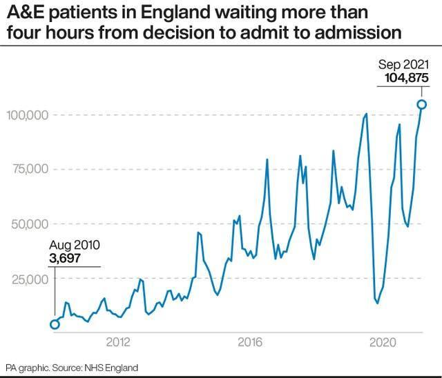 A&E patients in England waiting more than four hours from decision to admit to admission