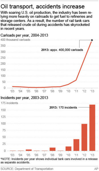 Charts show crude oil carloads and rail transport accidents per year.; 2c x 5 1/2 inches; 96.3 mm x 139 mm;