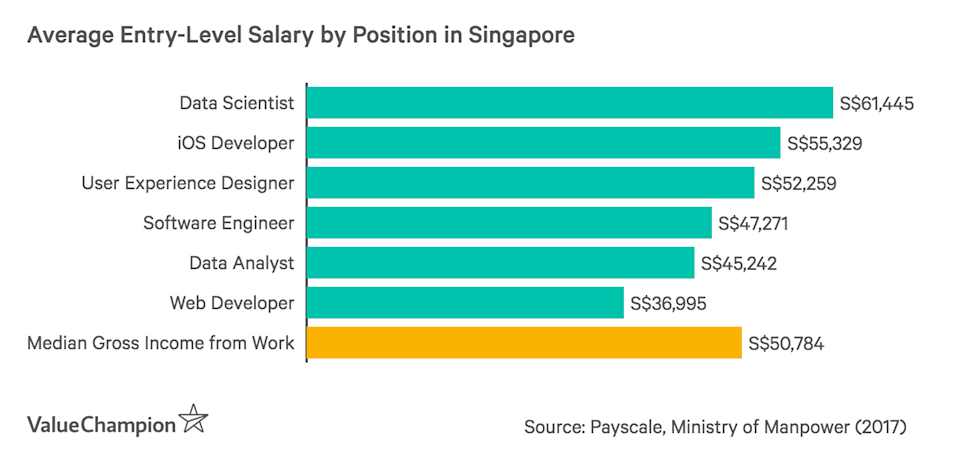 Average Entry-Level Salary for Tech-based Jobs in Singapore