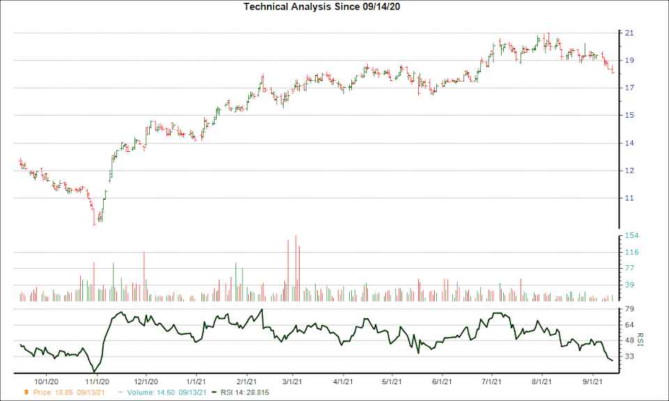 3-month RSI Chart for CCU