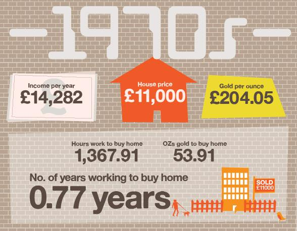 In the 1970s you would need far less gold to buy the average home, after the price collapsed. Just 54 ounces would have bought you the average house. But you'd have to work almost twice as long at the average wage to earn enough money to buy a home as you would have 10 years earlier.