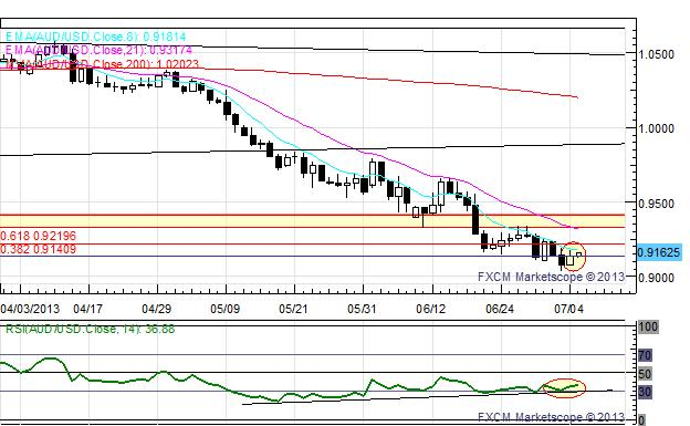 US_Dollar_Edges_Higher_Ahead_of_NFPs_EUR_and_GBP_at_Fresh_July_Lows_body_x0000_i1031.png, US Dollar Edges Higher Ahead of NFPs; EUR and GBP at Fresh July Lows