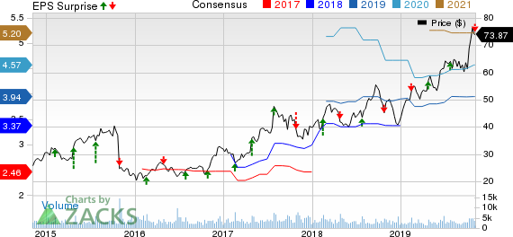 Aaron's, Inc. Price, Consensus and EPS Surprise