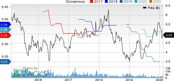 Advanced Semiconductor Engineering, Inc. Price and Consensus
