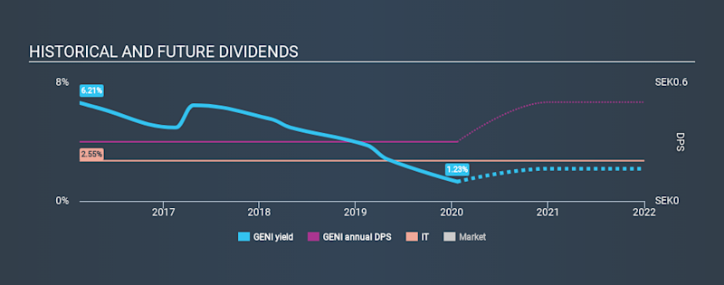 OM:GENI Historical Dividend Yield, January 22nd 2020