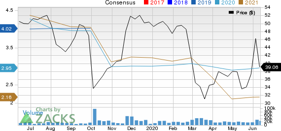 TD Ameritrade Holding Corporation Price and Consensus