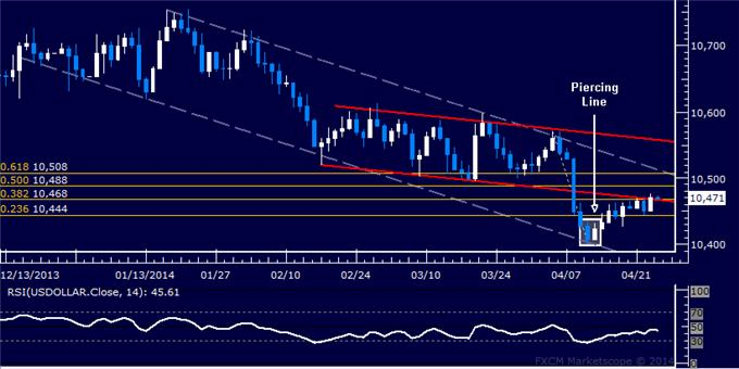 dailyclassics_us_dollar_index_body_Picture_12.png, Forex: US Dollar Technical Analysis – Stalling at March Bottom