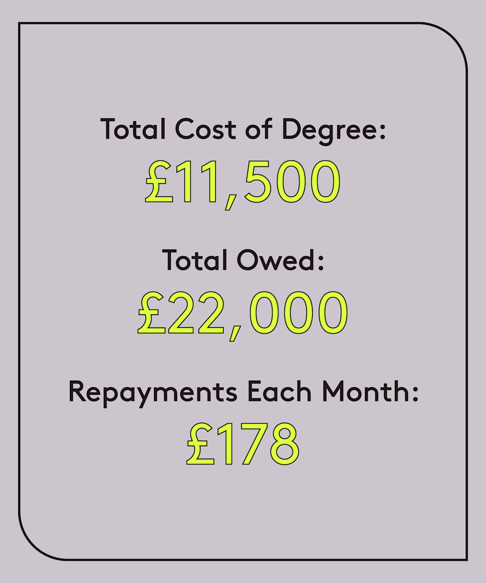 """<strong>Age: 29<br>University: University of Hertfordshire (2010-2013)<br>Degree: Law</strong><br><strong>Occupation: Compliance officer, finance<br>Total cost of degree: £11,500<br>Total owed: £22,000<br>Repayments each month: £178<br>Plan: 1</strong><br><br>""""I think that student finance enables students to attend university and without this option it wouldn't be possible. Unfortunately, I found it wasn't clear how it would affect my pay when I started working. Most months I don't notice my student finance repayment deductions from my wages as it is removed by my employer. The shock for me came when receiving an annual bonus: my student finance payments increased quite substantially and I certainly wasn't aware this would happen — nor were most others in my position at the time. <br><br>""""When I took my student finance out, it was advertised as an 'interest-free loan' which isn't the case. The loan is only interest-free while studying. It was quite a shock when my first annual statement came through and I had only reduced the loan by about £200. I still have around £12,000 to pay off but I was quite lucky that I went to university when it was cheaper and I dread to think how much the waves of students with higher fees will be paying in interest. It is unlikely many of them will ever pay their loans off."""""""
