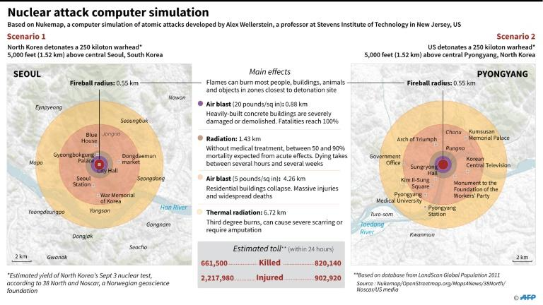 Graphic showing atomic attack computer simulation on Seoul and Pyongyang, according to Nukemap, an interactive map developed by Alex Wellerstein, a professor of Stevens Institute of Technology in New Jersey