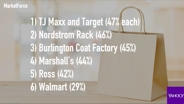 Off-price retailers that consumers love to shop in.