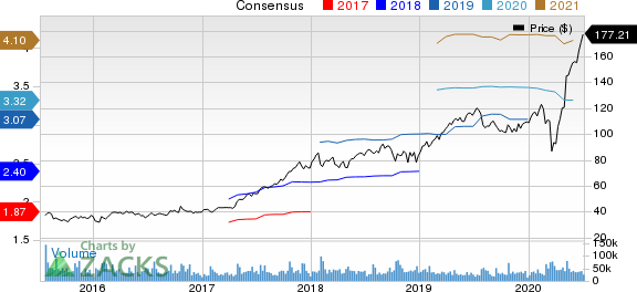 PayPal Holdings, Inc. Price and Consensus