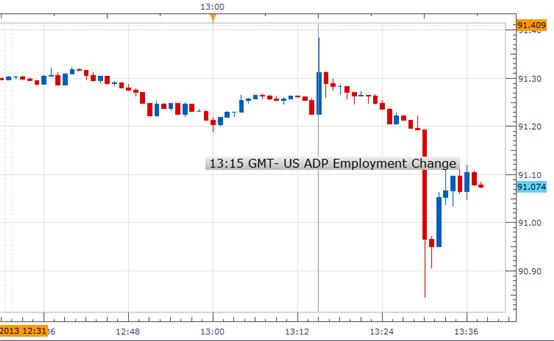 Forex_US_ADP_Employment_Change_Beats_Estimates_in_January_USDJPY_Jumps_body_Picture_1.png, Forex: US ADP Employment Change Beats Estimates in January; USDJPY Jumps before Q4 GDP