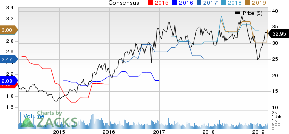 Global Brass and Copper Holdings, Inc. Price and Consensus