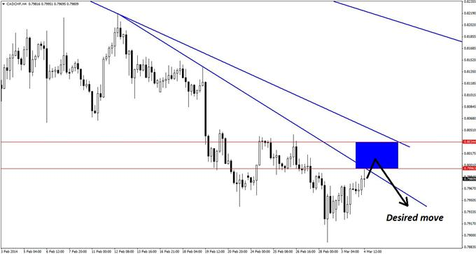 The key overhead resistance zone