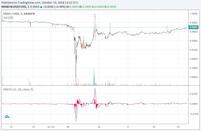 tether price cryptocurrency