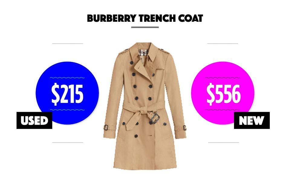 "<p>Used condition: $168-$215<br> New condition: $410-$556<br>Photo: Chelsea midlength Heritage trench coat, $1,795,<a href=""https://us.burberry.com/the-chelsea-mid-length-heritage-trench-coat-p40133151"" rel=""nofollow noopener"" target=""_blank"" data-ylk=""slk:burberry.com"" class=""link rapid-noclick-resp""> burberry.com</a><br>eBay options: <a href=""http://www.ebay.com/sch/Womens-Clothing/15724/i.html?_from=R40&_nkw=burberry+trench&rt=nc&LH_BIN=1"" rel=""nofollow noopener"" target=""_blank"" data-ylk=""slk:Burberry"" class=""link rapid-noclick-resp"">Burberry</a><br>(Data courtesy of eBay) </p>"