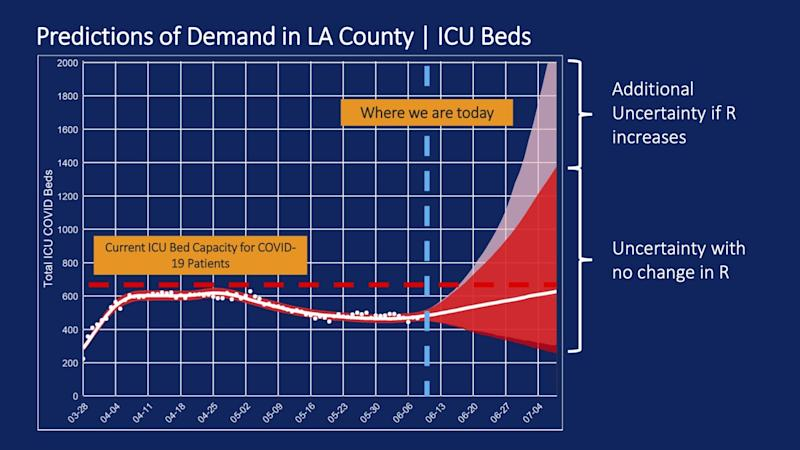 L.A. County could run out of ICU beds in 2 to 4 weeks if the transmission rate of the coronavirus continues climbing.