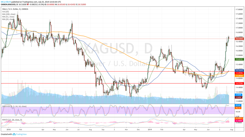 XAGUSD daily chart July 25