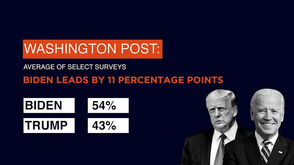 Election survey by Washington Post