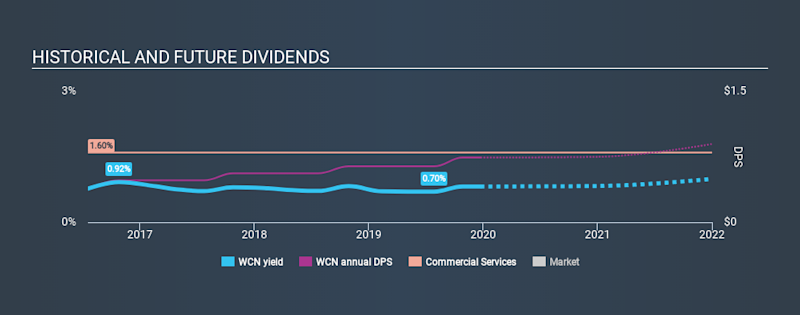 NYSE:WCN Historical Dividend Yield, December 24th 2019