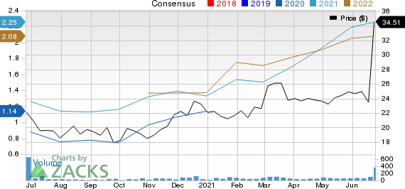 County Bancorp, Inc. Price and Consensus