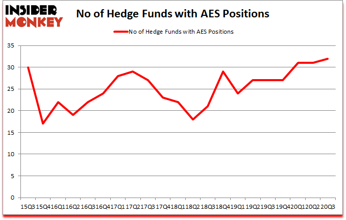 Is AES A Good Stock To Buy?
