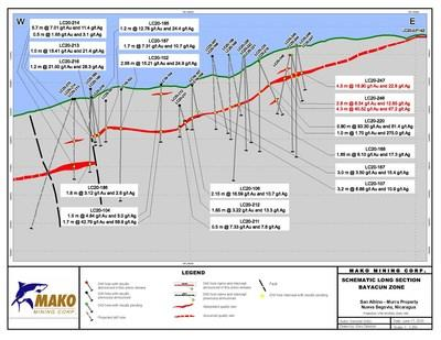 Schematic-Long-Section (CNW Group/Mako Mining Corp.)