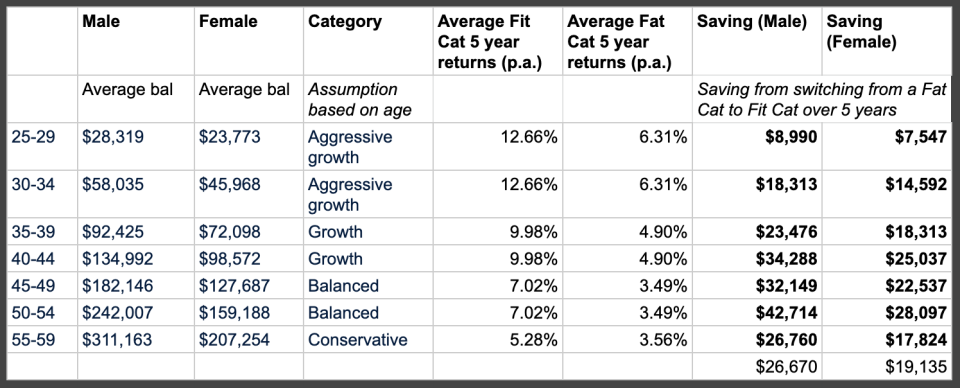 The average balance per age was obtained from ASFA ( Association of Superannuation Funds of Australia). Stockspot then calculated the returns (fees and performance based on our Fat Cat Research) over the past five years.