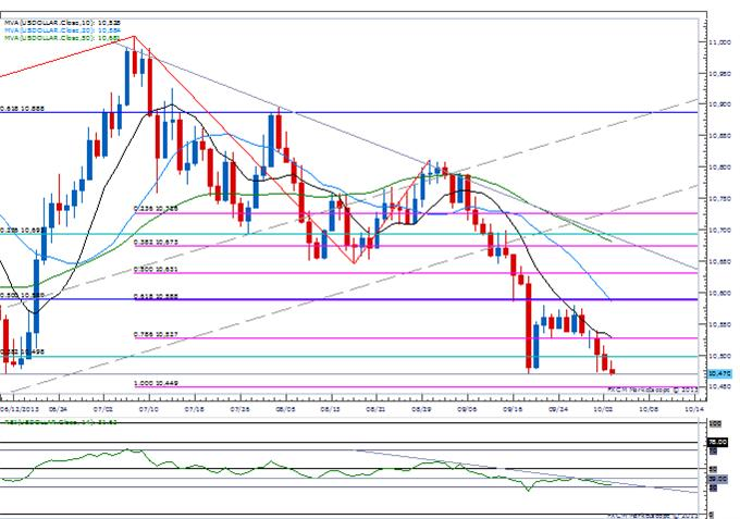 Forex_USD_Getting_Oversold-_GBP_Correction_in_Focus_Ahead_of_BoE_body_Picture_3.png, USD Getting Oversold- GBP Correction in Focus Ahead of BoE