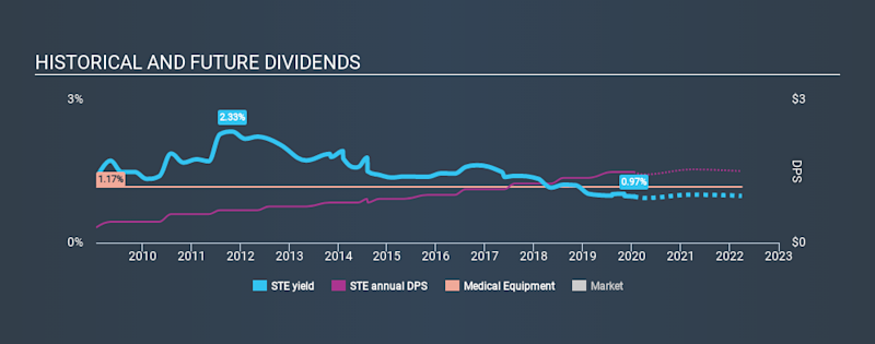 NYSE:STE Historical Dividend Yield, January 16th 2020