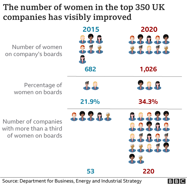 Graphic showing number of women on boards changes