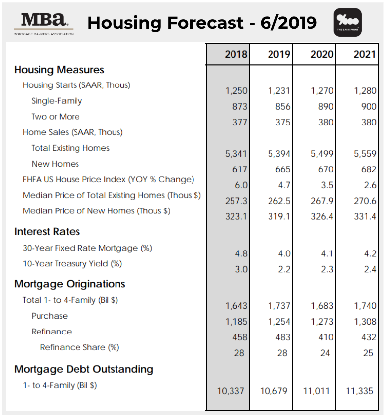 Latest 2019-2021 Predictions: Home Sales & Prices, Mortgage
